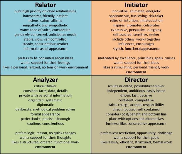 communication-style-chart